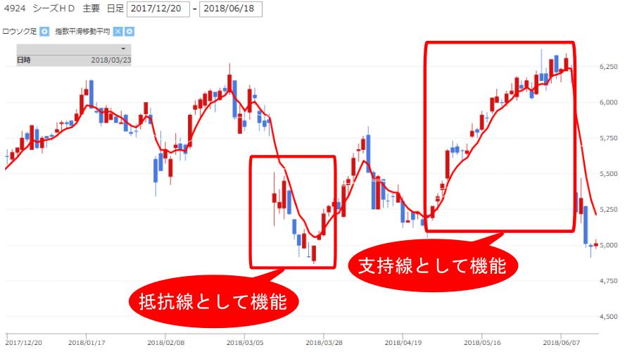 シーズHD【4924】株価チャート中の支持線・抵抗線としての移動平均線の画像