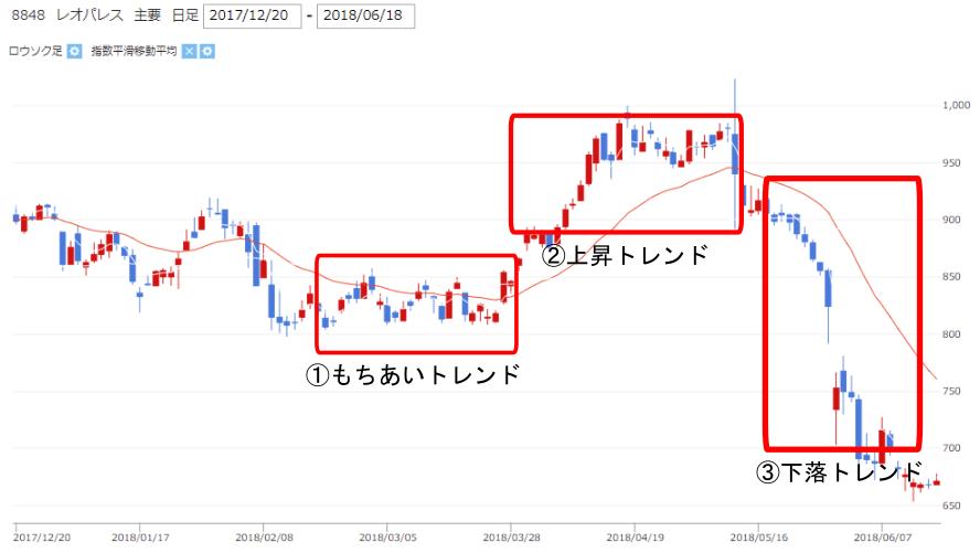 レオパレス【8848】株価チャート中の移動平均線の位置とトレンド(上昇トレンド、下落トレンド、もちあいトレンド)の画像