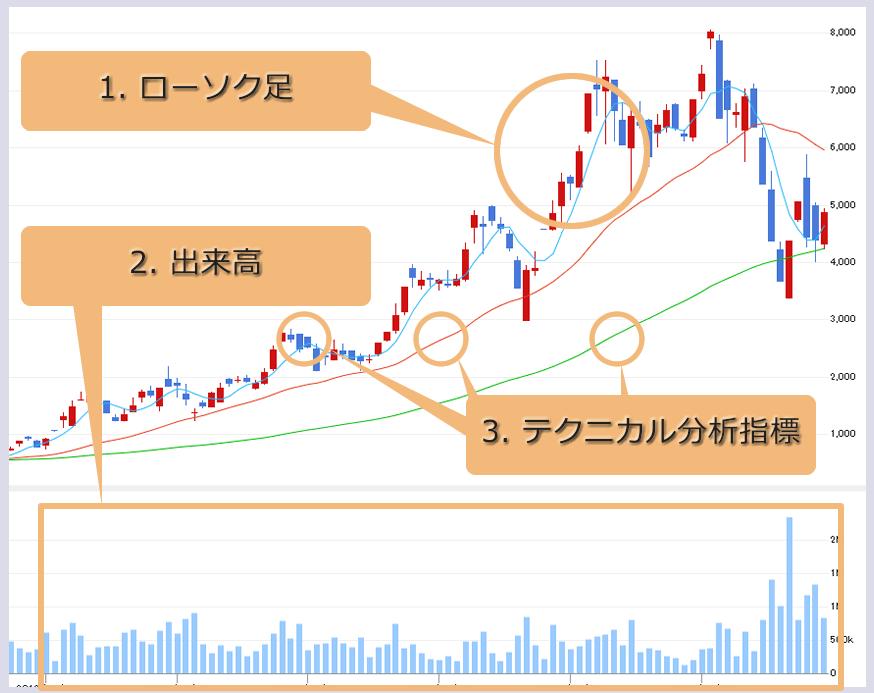株価チャートの仕組み(ローソク足 出来高 テクニカル分析指標)の画像