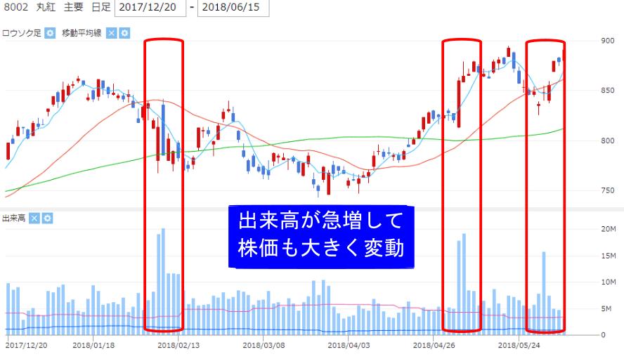 丸紅【8002】株価チャート中の出来高急増部分の画像