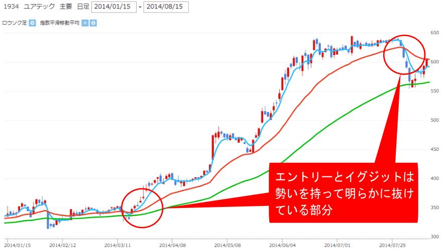 株価チャート中のゴールデンクロス・デッドクロスのエントリー・イグジットポイントの画像