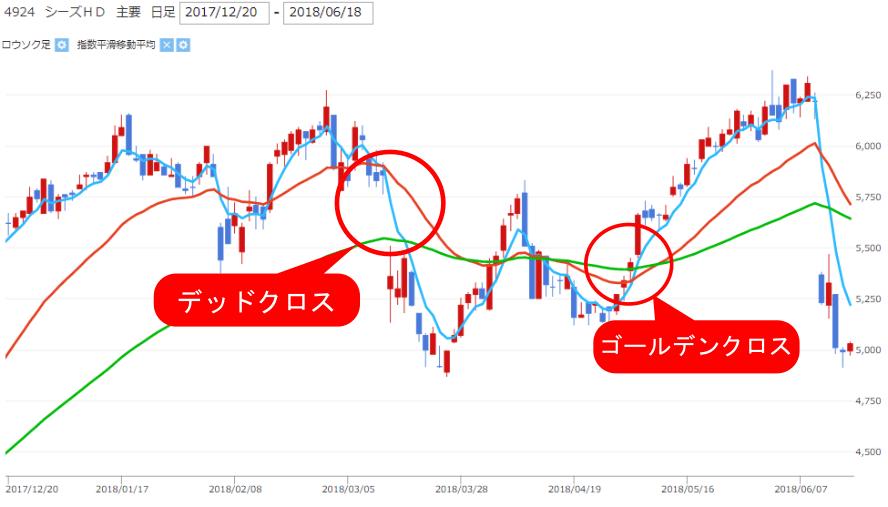 株価チャート中の移動平均線によるゴールデンクロス・デッドクロスの画像