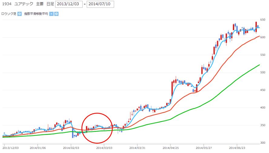 株価チャート中のゴールデンクロス不成立の画像