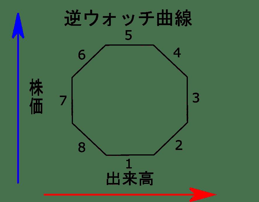 逆ウォッチ曲線(株価と出来高の推移)の画像