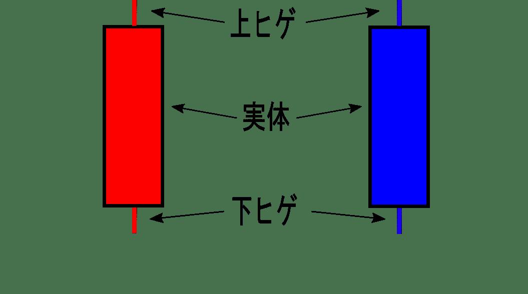 ローソク足の部分ごとの名称画像(ヒゲと実体)