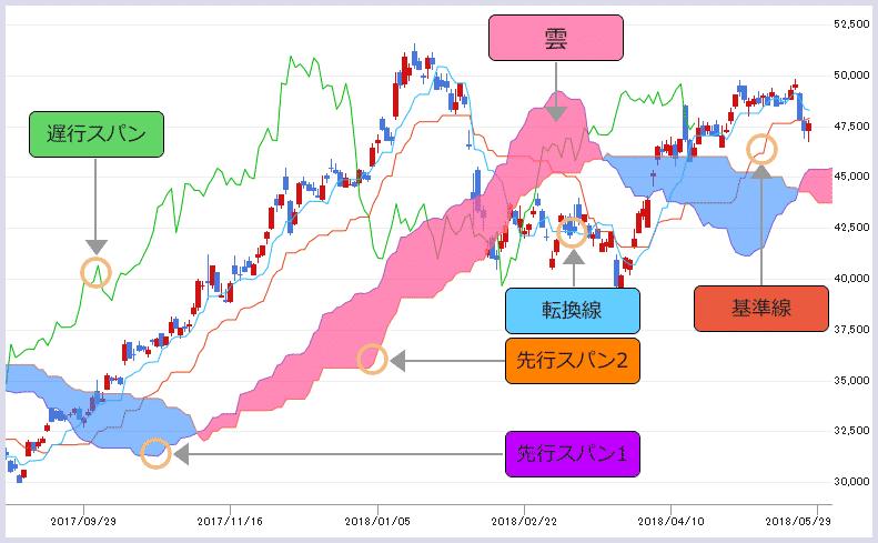 株価チャート中の一目均衡表の画像(基準線、転換線、雲、先行スパン1、先行スパン2、遅行スパン)