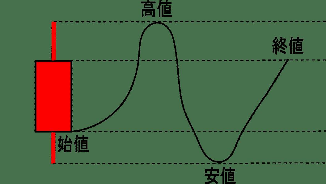 ローソク足の作られ方の画像(高値、終値、始値、安値)