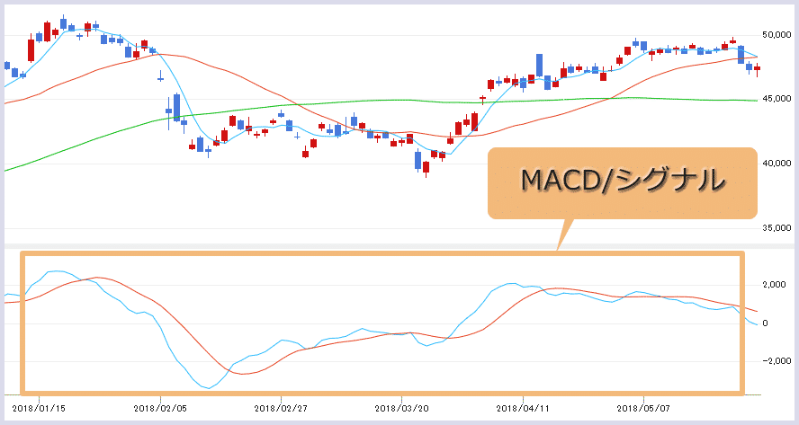株価チャート中のMACD(マックディー)の画像(MACD、シグナル)