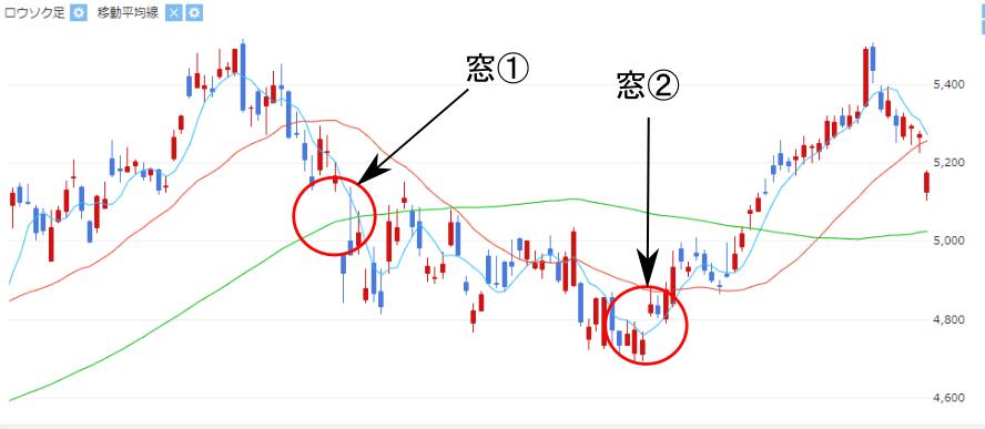 株価チャート中の窓の画像(①下窓、②上窓)
