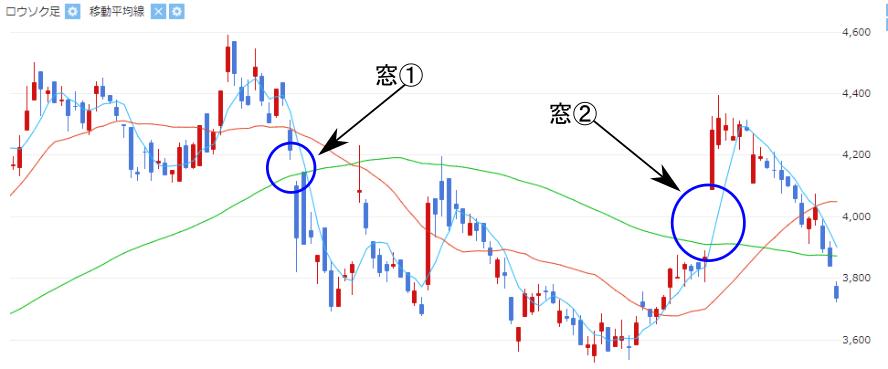 株価中の窓チャート画像(①下窓②上窓)