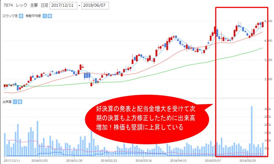 レック【7874】株価チャート中の出来高急増部分の画像