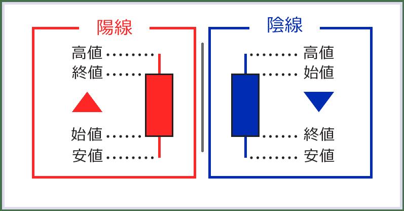 ローソク足の構成の画像(陽線、陰線中の高値、終値、始値、安値)