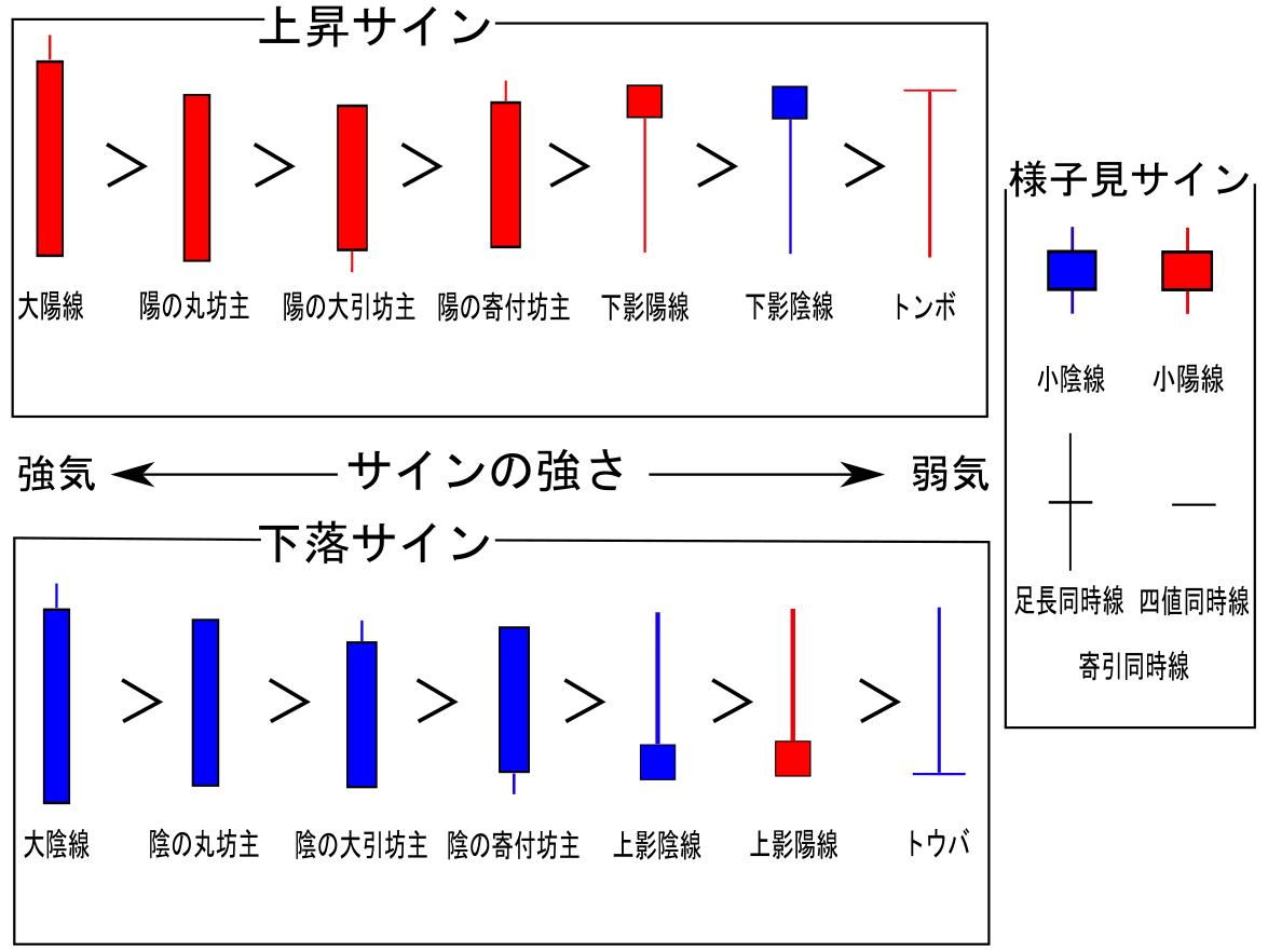 ローソク足の種類のまとめ画像(上昇サイン、様子見サイン、下落サイン)