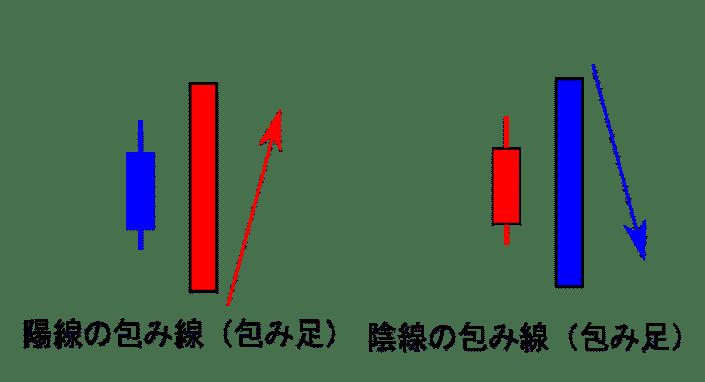 包み線(包み足)(陽線の包み線、陰線の包み線)の画像
