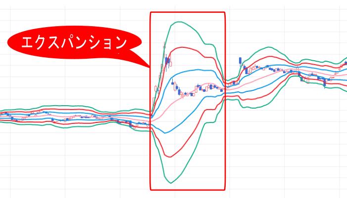 株価チャート中のボリンジャーバンドが拡大していてエクスパンション状態の画像