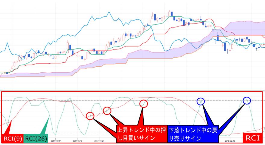 RCIと一目均衡表を組み合わせたときの売買シグナル(押し目買い・戻り売り)画像
