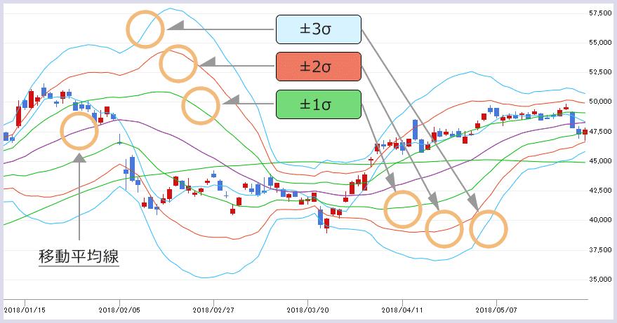 株価チャート中のボリンジャーバンドの画像(±1σ、±2σ、±3σ)