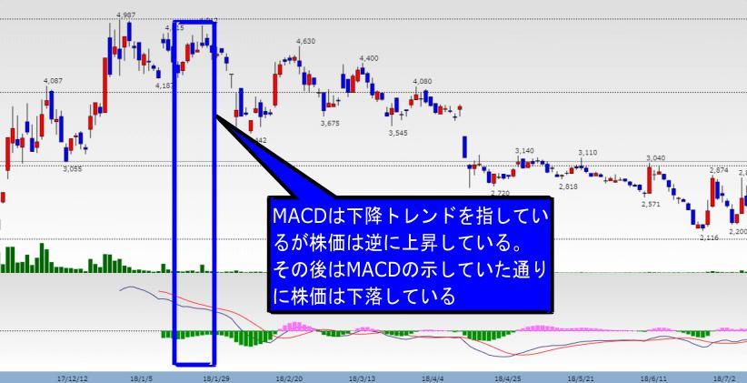 ダイバージェンスによって株価とMACDの示すトレンド方向が異なっている画像