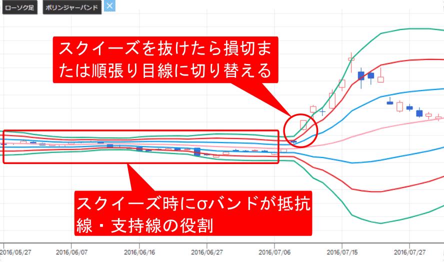 ボリンジャーバンドを使用した逆張りの抵抗線・支持線・損切部分の画像
