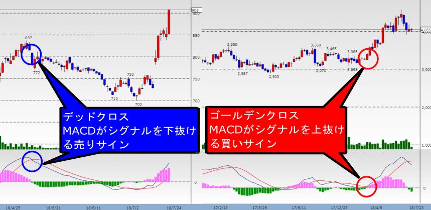 MACDのゴールデンクロス・デッドクロスと株価が連動して買いサイン・売りサインとなっている解説画像