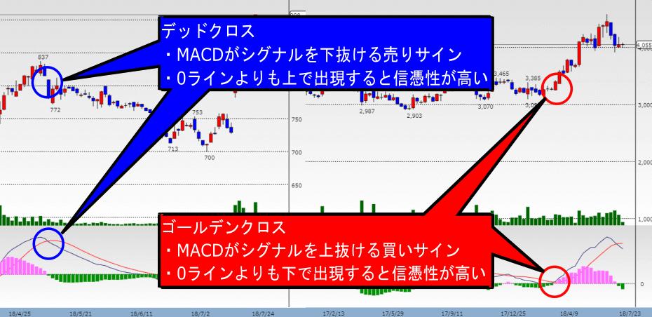 MACDのゴールデンクロス・デッドクロスの意味を解説している画像
