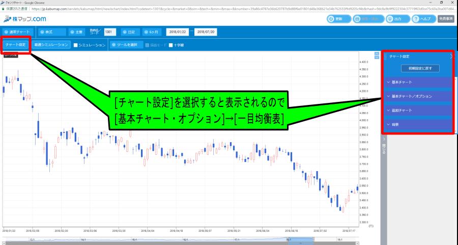 株map.comの極洋[1301]のクオンツチャート画面で一目均衡表を表示させる手順の解説画像