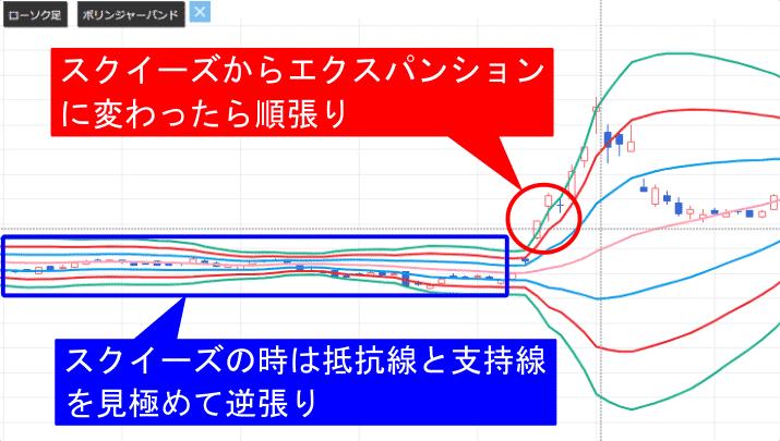 株価チャート中のボリンジャーバンドの順張りと逆張りポイントの画像(スクイーズ、エクスパンション、バンドウォーク)