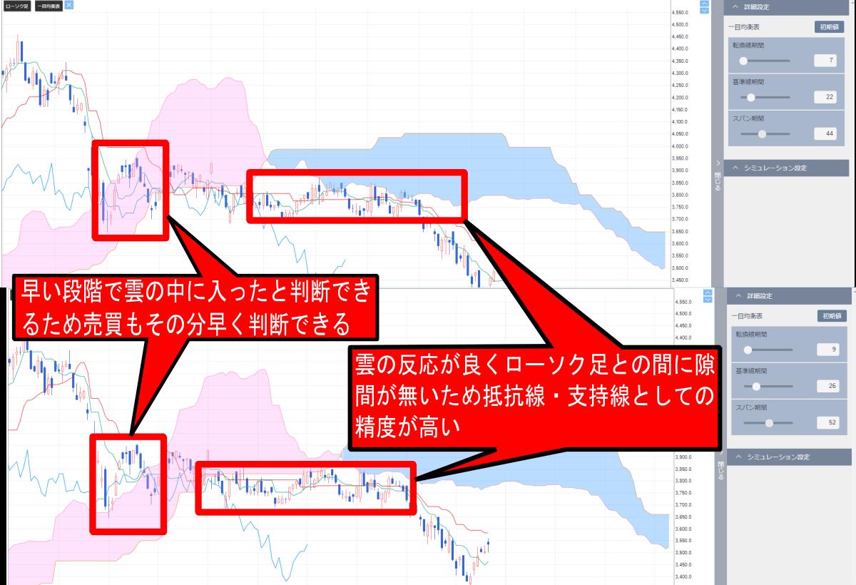 海外で人気の設定期間とデフォルトの設定期間の違い(雲の精度の違い・雲に入る速さ)の解説画像