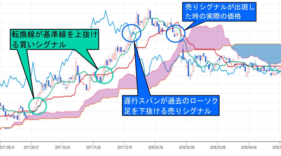 株価チャート中の転換線と基準線、遅行スパンによる売買シグナルと解説の画像