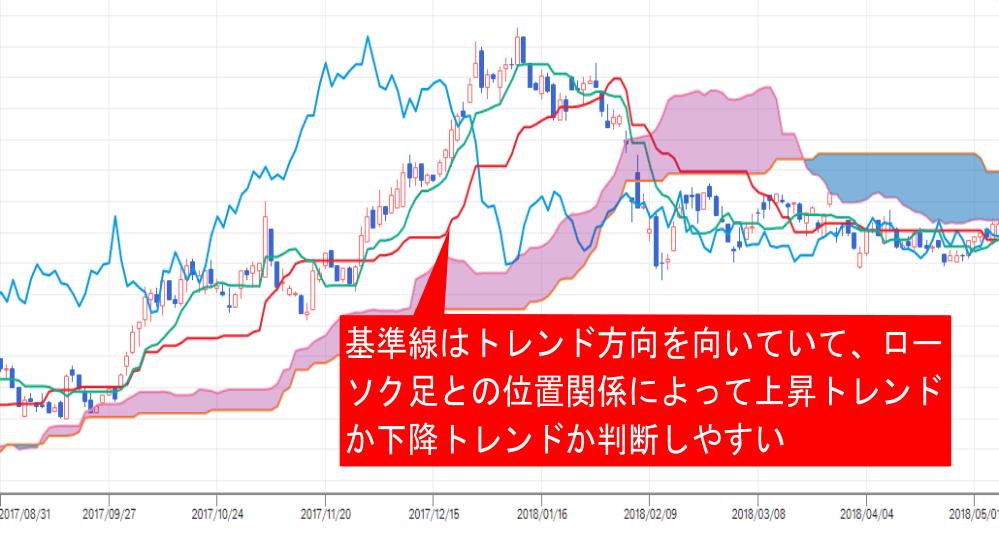 株価チャート中の基準線と役割・使い方の説明画像
