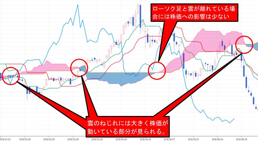 株価チャート中にある雲のねじれの位置と注意点解説画像