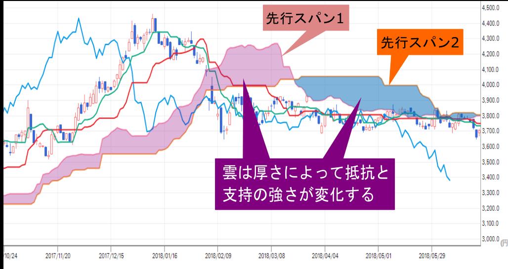 価チャート中の先行スパン1・先行スパン2・雲の位置と説明画像