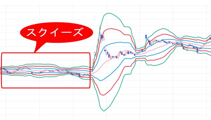株価チャート中のボリンジャーバンドが収束していてスクイーズ状態の画像