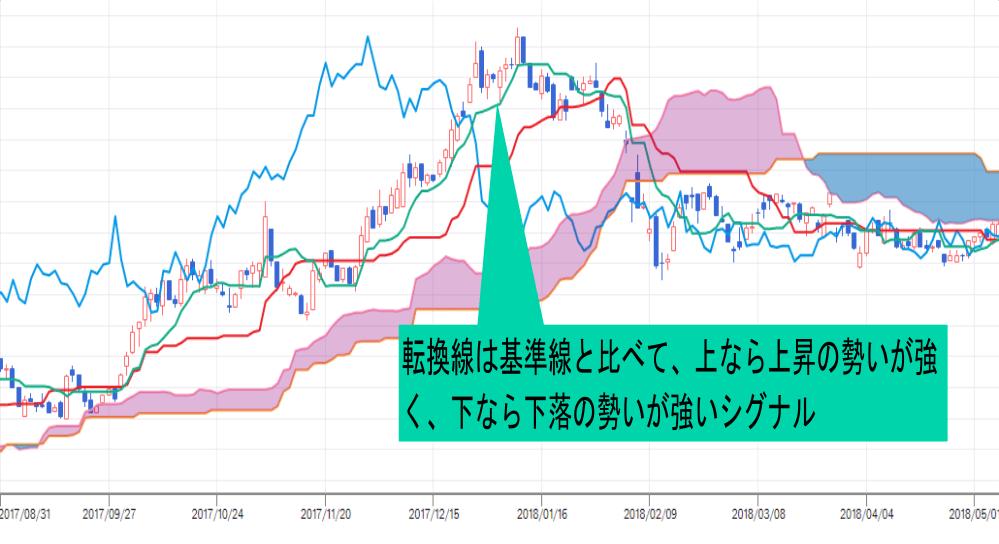 株価チャート中の転換線の役割・使い方の説明画像