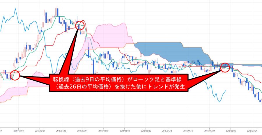 株価チャート中の転換線が基準線とローソク足を抜ける売買シグナルの解説画像