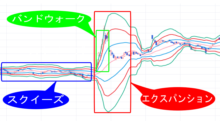 株価チャート中のボリンジャーバンドの形状パターンの画像(スクイーズ、エクスパンション、バンドウォーク)