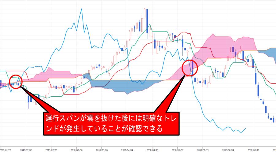 株価チャート中の遅行スパンが雲を抜ける売買シグナルの解説画像