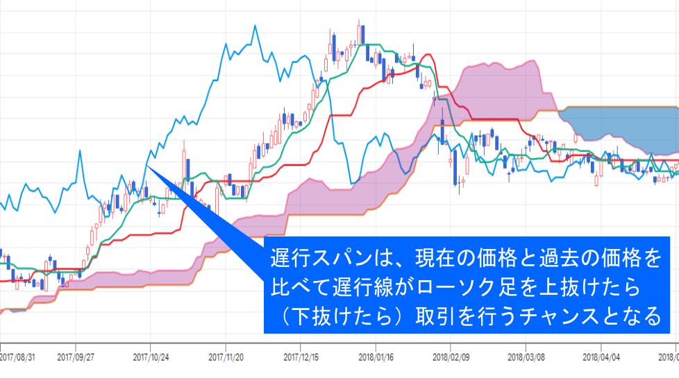 株価チャート中の遅行スパンの役割・使い方の説明画像