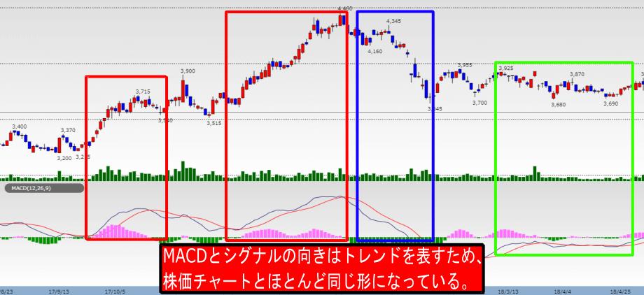 MACDがの「向きと株価チャートのトレンドが連動している画像