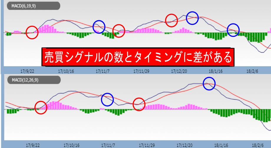 MACDの設定期間によって売買シグナルの数とタイミングの差の画像